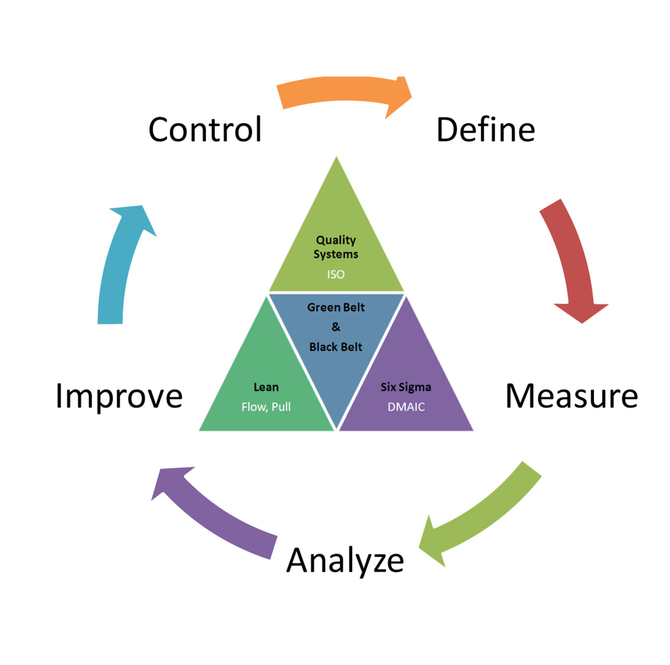 Six-Sigma Aware Quality Program
