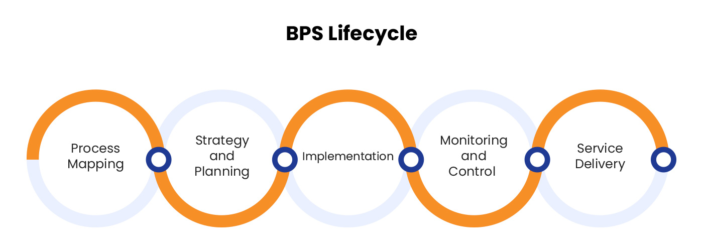 BPS Lifecycle