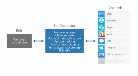 Bot Framework components