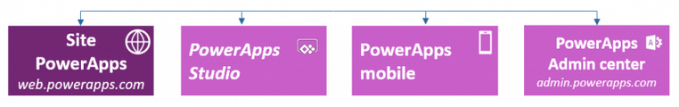 PowerApps Environment