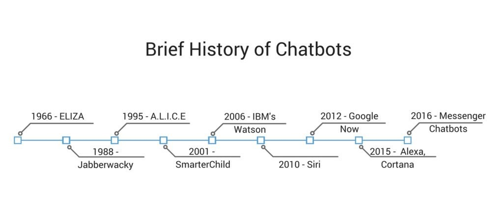 brief-history-of-chatbots