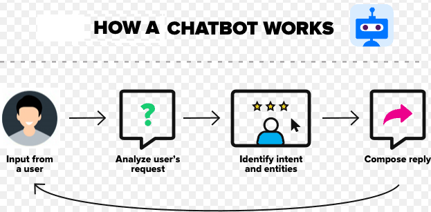 how-a-chatbot-works