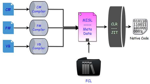 .NET CORE – Execution Architecture