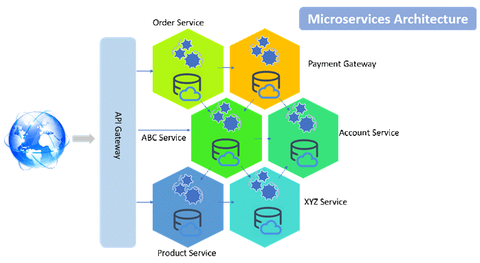 What are Microservices?