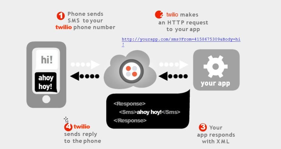 Twilio Text Messages